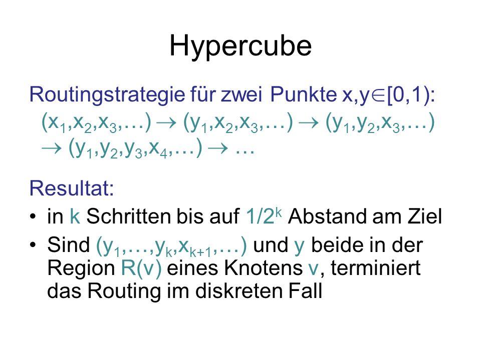 Hypercube Routingstrategie für zwei Punkte x,y∈[0,1):